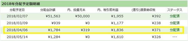 【ソーシャルレンディング】maneoとSBISLの分配金が出ました!/2018年4月実績