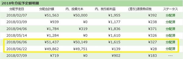 【ソーシャルレンディング】maneoとSBISLの分配金が出ました!/2018年6月実績