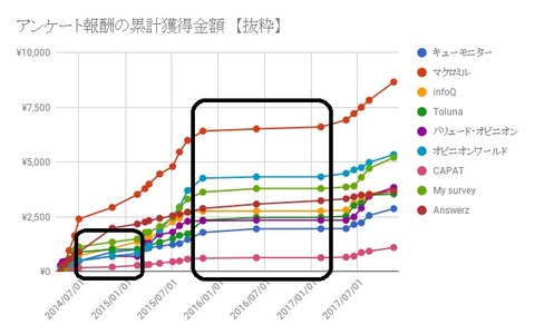 抜粋グラフ マーク