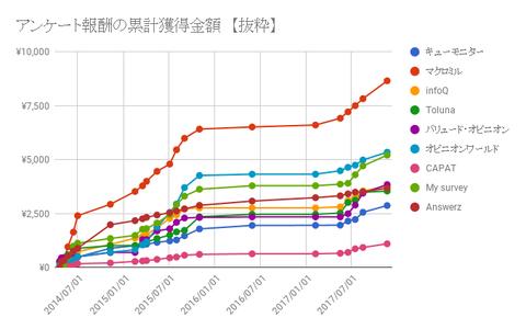 抜粋グラフ