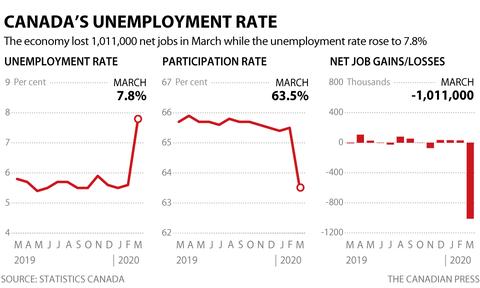 cp-unemployment-mar