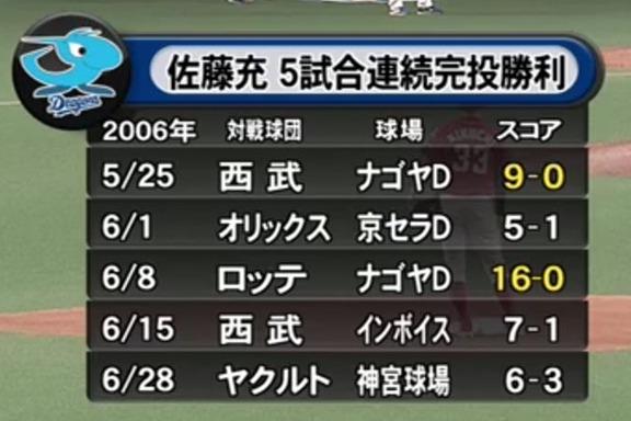 佐藤充さん「私はローテの谷間で、大野はチームのエースとして…」 中日・大野雄大投手の5試合連続完投勝利についてコメント