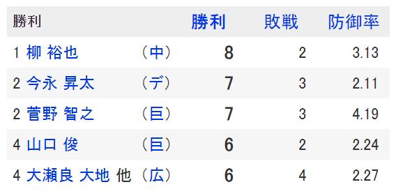 「心がイケメン」 中日・柳裕也、ハーラー単独トップ8勝目