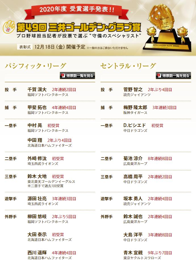 ゴールデン 賞 年 2020 グラブ