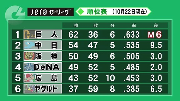 中日・与田監督の来季続投が事実上決定! 取締役会で続投方針の報告