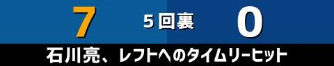 5月28日(金) セ・パ交流戦「日本ハムvs.中日」【試合結果、打席結果】 中日、1-10で敗戦… エースが登板するも日本ハム打線が爆発…