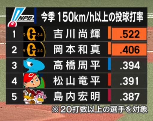 中日・高橋周平、150km/h以上の速球に対して4割近い打率を記録していた