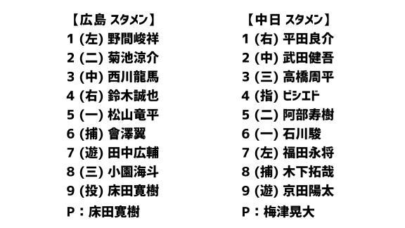3月21日(土) 練習試合「広島vs.中日」 スコア速報