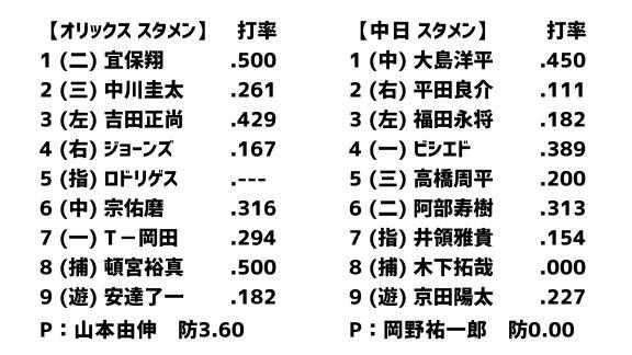 3月10日(火) オープン戦「オリックスvs.中日」 スコア速報