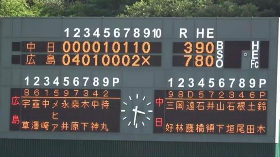8月27日(金) ファーム公式戦「広島vs.中日」【試合結果、打席結果】 中日2軍、3-7で敗戦… 投手陣が四死球などから崩れて7失点…