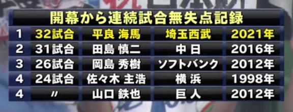 中日・田島慎二投手、自身が持っていたプロ野球記録を更新した西武・平良海馬投手へエールを送る
