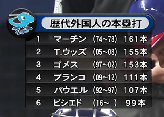 中日ドラゴンズ歴代外国人の通算本塁打数ランキング