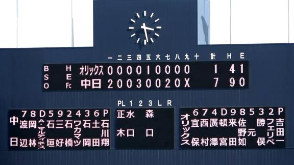 中日・石垣雅海、センターオーバーのタイムリーツーベースなど2打点の活躍! 後半戦3試合でなんと7打点!!!【動画】