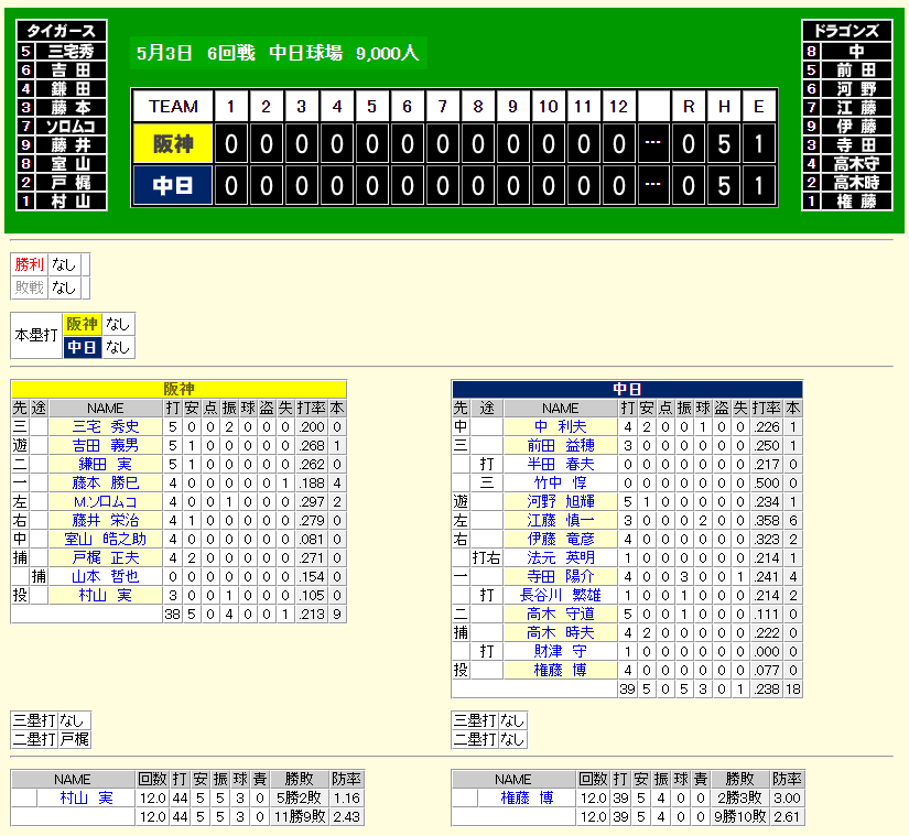 中日×阪神のスコアレスドローは1962年5月3日以来、57年ぶり