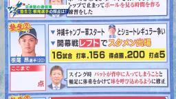 """""""立浪塾長"""" レジェンド・立浪和義さんによる中日・根尾昂選手のここまでの採点は…「60点」"""