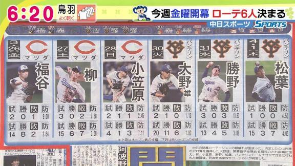 中日の今季開幕ローテが決まる!!! 阿波野投手コーチ「大きなアクシデントが起きなければ、この6人でスタートしたいと考えている」