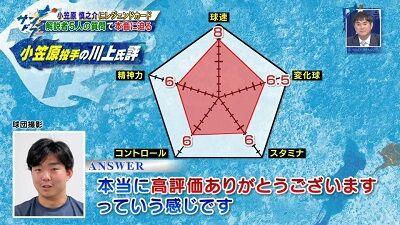 川上憲伸さん「僕は小笠原投手をこのように評価していますが、この評価をどう思いますか?」 中日・小笠原慎之介投手「本当に高評価ありがとうございますという感じです」