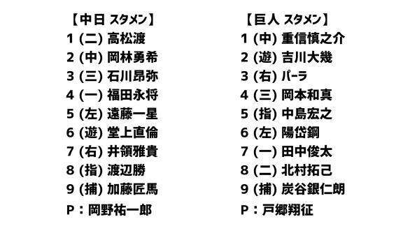 3月25日(水) 練習試合「中日vs.巨人」 スコア速報