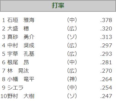 中日・石垣雅海、ウエスタンリーグ首位打者争いを独走する