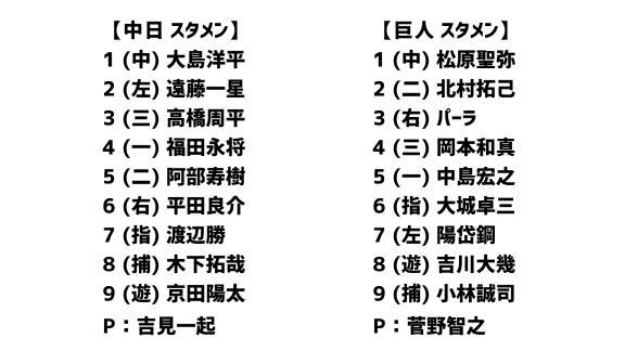 3月24日(火) 練習試合「中日vs.巨人」 スコア速報