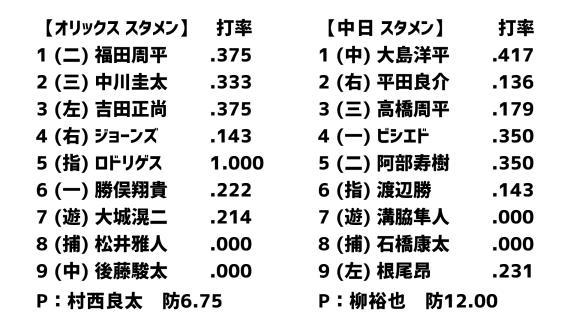 3月11日(水) オープン戦「オリックスvs.中日」 スコア速報