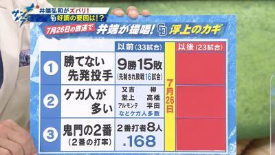 井端弘和さん、中日2番打者の変更に…「非常に残念ですね」