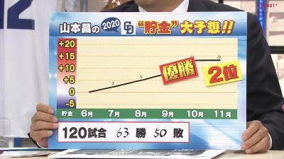 レジェンド・山本昌さんが今年の中日ドラゴンズの貯金を大予想!「僕の計算だと貯金◯◯個あったら優勝します!」