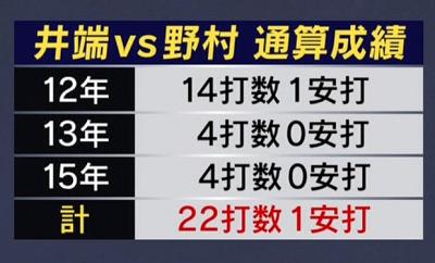 現役時代、広島・野村祐輔投手が全く打てなかった井端弘和さん「逆に今の方が打てるんじゃないかな」