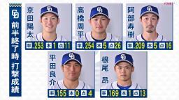 山崎武司さん「そりゃあやっぱり4人では野球できませんので…」