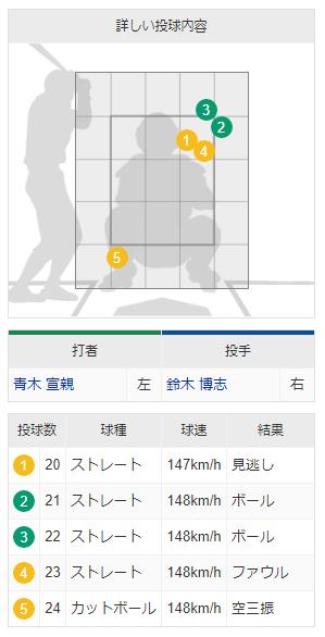 """中日・鈴木博志が投じた""""魔球""""にヤクルト青木も驚き? 148km/hの超高速カットボール"""