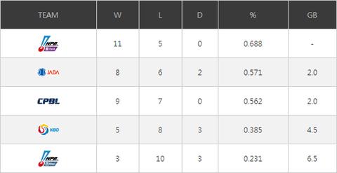 アジアウインターリーグ2018順位表