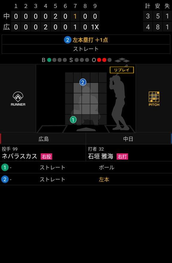 これで2試合連続本塁打! 中日・石垣雅海が超豪快な2打席連続ホームランを放つ!!!【動画】