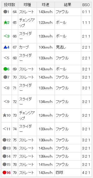 中日・柳裕也 vs. ヤクルト・太田賢吾の16球