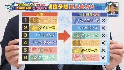 川上憲伸さん、2020年セ・リーグ順位予想が全て外れてしまう…