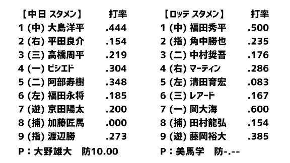 3月13日(金) オープン戦「中日vs.ロッテ」 スコア速報