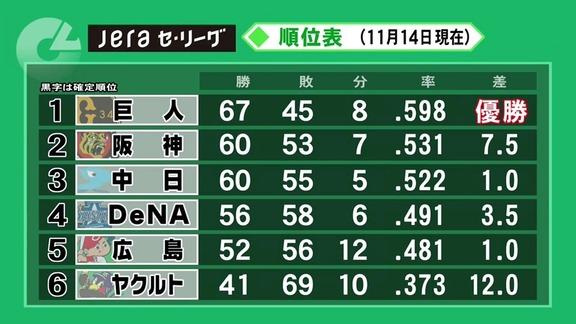 権藤博さん、2020年セ・リーグ順位予想を全て的中させる