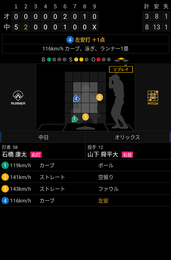 中日・石橋康太、『4番サード』で出場し2安打2打点3出塁の活躍を見せる!!!【動画】