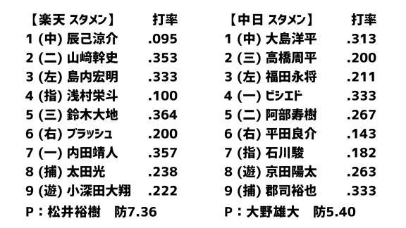 3月7日(土) オープン戦「楽天vs.中日」 スコア速報