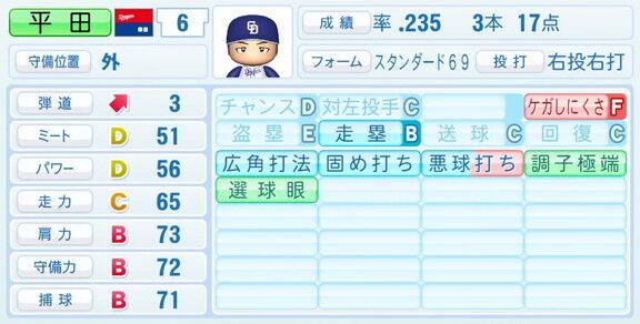 『パワプロ2020』の2021年度選手データが4月8日(木)に配信! 中日ドラゴンズ野手陣の能力は…?