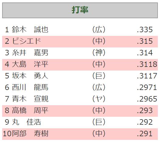 中日、2019年セ・リーグ打率10傑に4人は球団史上最多!!!