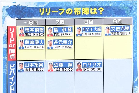 若狭敬一アナ「橋本投手を8回のしびれる場面で起用するというのは?」 川上憲伸さん「まぁそういうところはたぶん素人ですね、やっぱり考えがね」
