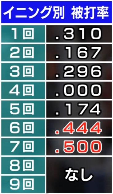 中日・小笠原慎之介投手の課題? 6,7回に被打率.400超え