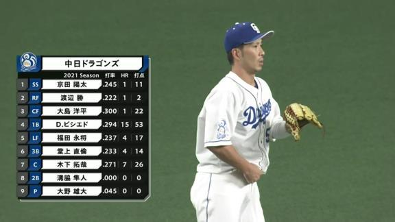 中日・与田監督「福田に限らず、みんなに期待してゲームに出しているんだけれどね」