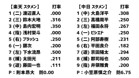 3月6日(金) オープン戦「楽天vs.中日」 スコア速報