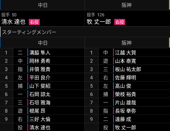 9月17日(金) ファーム公式戦「中日vs.阪神」【試合結果、打席結果】 スタメン発表されるも試合直前に雨天中止に…