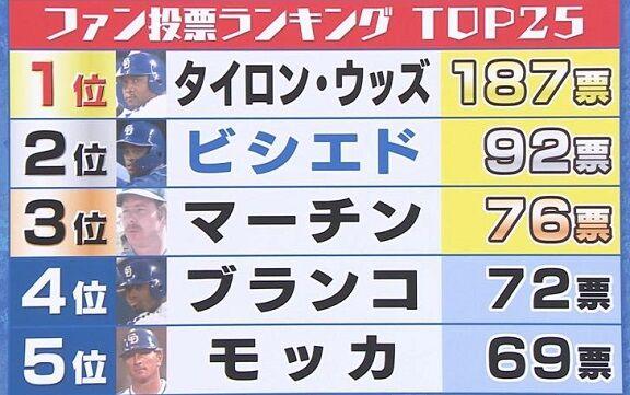 『ドラゴンズファンの心に残る助っ人外国人選手』の調査結果、2位に100票近く差をつけて1位に選ばれた選手とは…?
