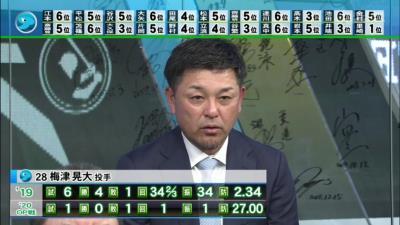谷繁元信さん「梅津晃大投手はドラゴンズにないようなスタイルとルックス」