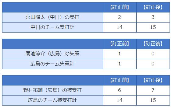 中日・京田陽太、公式記録が訂正され今季初猛打賞になる