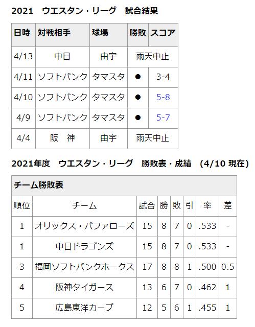 4月13日(火) ファーム公式戦「広島vs.中日」が雨天中止に…