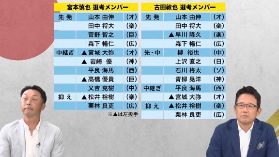 古田敦也さん&宮本慎也さんが考える東京オリンピック日本代表メンバー! 中日からは今季好調の投手が…?【動画】